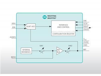 Maxim推出业内最小的双极性、超摆幅ADC