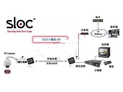 SLOC--网络高清时代的催化剂