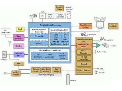 德州仪器用于HMI和POS的单板计算机解决方案