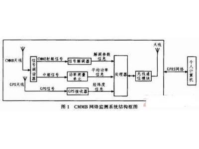 CMMB智能网络监测系统的设计与实现
