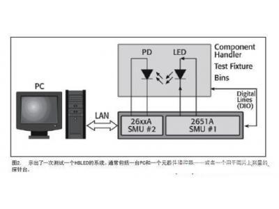 典型高亮度LED生产环节全方位测试方案