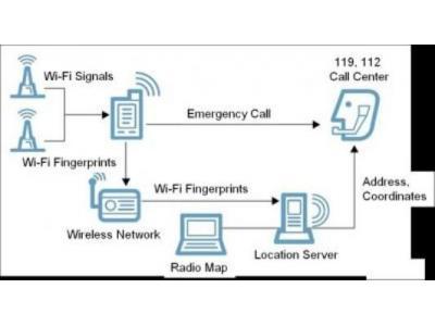 韩国研发只用WiFi进行室内定位新技术
