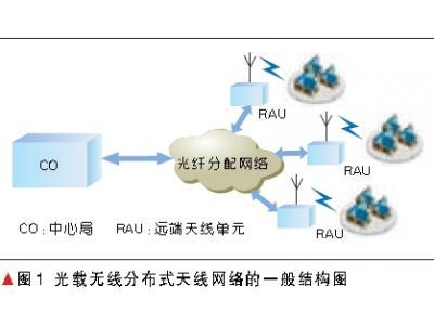 面向2G/3G/4G/WLAN融合接入应用的光载无线分布式天线系统