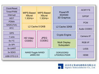 君正发布MIPS-Based SoC ─ JZ4780,为低功耗平价设备设立新标杆
