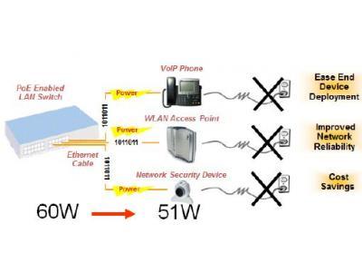 使用以太网供电减少网络能耗