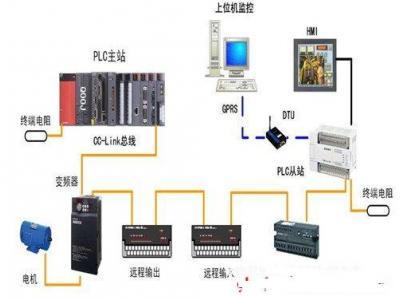 基于GPRS的物联网终端应用到污水处理监控系统