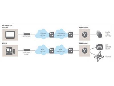 3大战略将IP 边缘设备带入视频时代