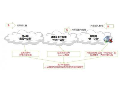 网络虚拟化助力宽带业务架构演进