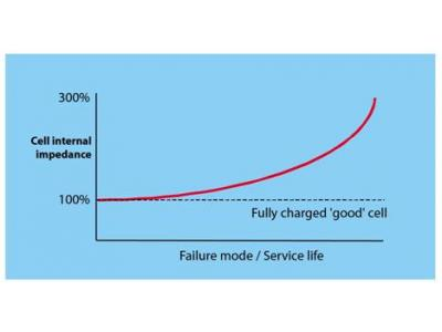 完善的测量与分析成就经济实用的备用电池监测方案