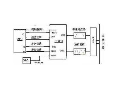HART协议在智能电磁流量计中的设计应用