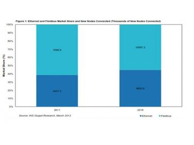 流程自动化工业以太网采纳率2016将达96%
