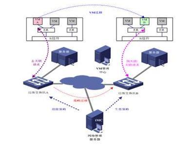 网络自动化编排技术浅析