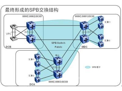 大二层网络助力数据中心平滑迁移