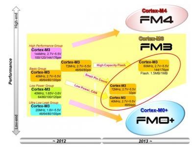 富士通半导体大幅扩充FM3系列MCU至570款产品