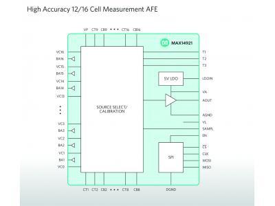 Maxim Integrated推出12/16通道AFE MAX14920/MAX14921