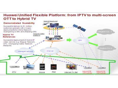 IPTV在OTT时代的生存