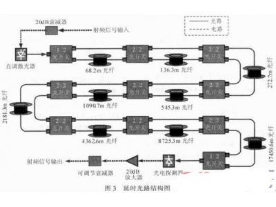基于光纤传输的延时系统设计