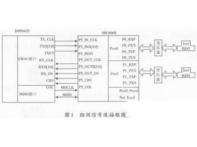 基于C6000 DSP NDK的组播网络设计与实现