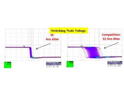 高性能和高密度大电流POL设计解决方案