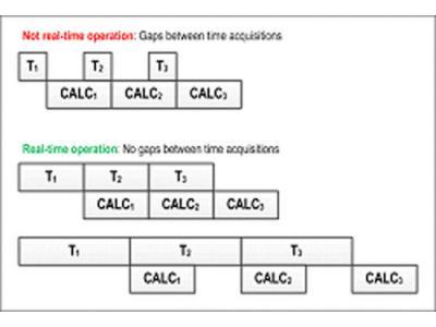 PXA信号分析仪的实时频谱分析功能阐释