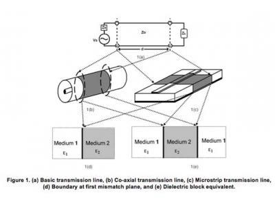理解RF性能测量中的纹波:理论与实验
