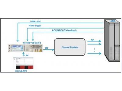 HARQ测试原理及其TD-LTE基站性能测试方案