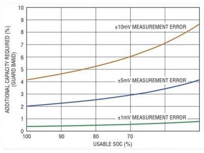 高精度电池测量为电池管理增添了实际价值