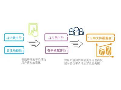 优化QoS 规划,实现LTE精品网络部署
