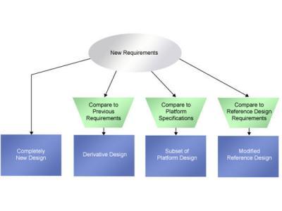 几种真实设计环境中的系统设计