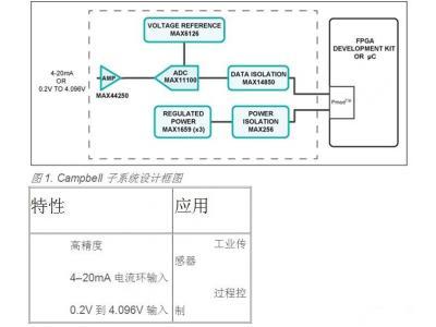 16位、高精度4-20mA输入隔离模拟前端(AFE)