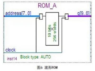 基于DDS技术的波形发生器设计与仿真