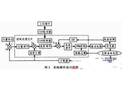高可靠性末端效应器控制系统设计