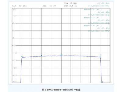 TD-LTE发射机系统设计分析