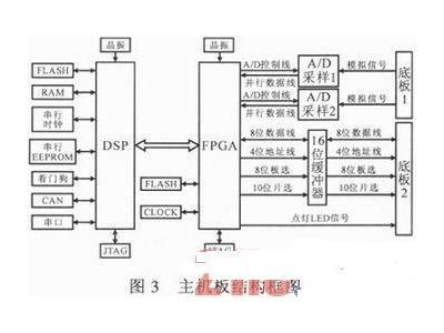 基于双CPU控制的静止启动变频器系统设计