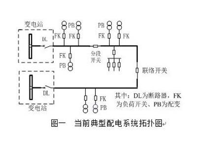综合配电自动化终端的设计及实现