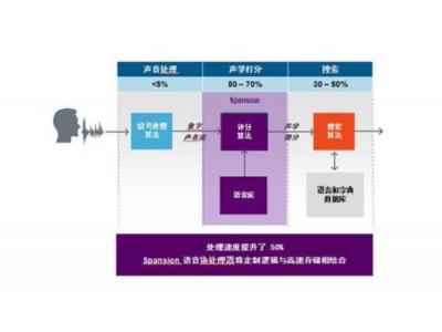 协处理器作为独立硬件加速器可提升用户体验