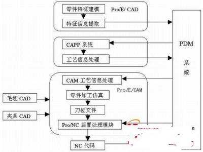 关于PDM的CAD/CAPP/CAM集成探讨