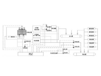基于PLC的中央空调系统的设计