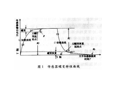 电阻应变式称重传感器蠕变补偿研究