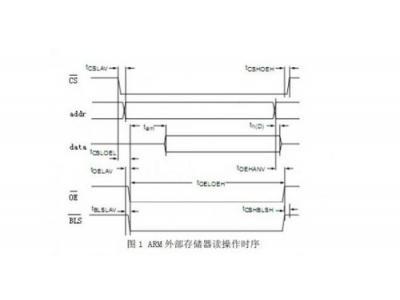 如何通过RTL分析、SDC约束和综合向导更快推出FPGA设计
