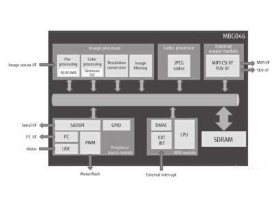 针对手机的Milbeaut图像信号处理LSI芯片