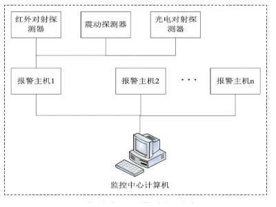 基于RS485总线的智能小区周界防越报警系统的设计