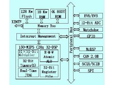 高性能DSP在直接转矩控制系统中的应用