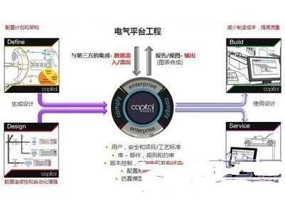 采用数据连续性、设计自动化和V型系统提升电气设计