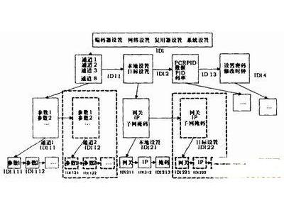基于AVR单片机的控制系统设计