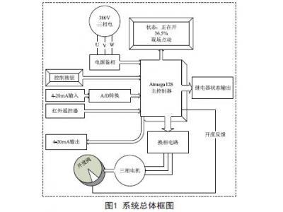 基于智能型电动执行器的设计方案