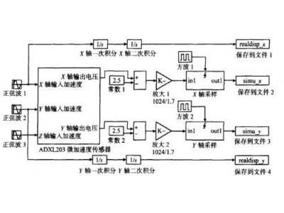 基于微加速度传感器的无线鼠标的设计