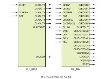 如何正确使用FPGA的时钟资源