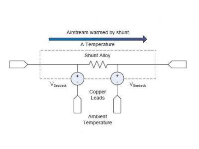欧姆定律对电流精确测量造成的缺憾及解决方案