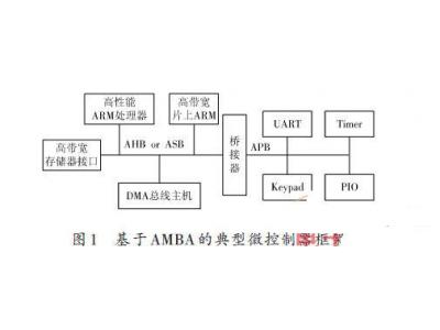 AMBA-AHB总线SDRAM控制器的设计